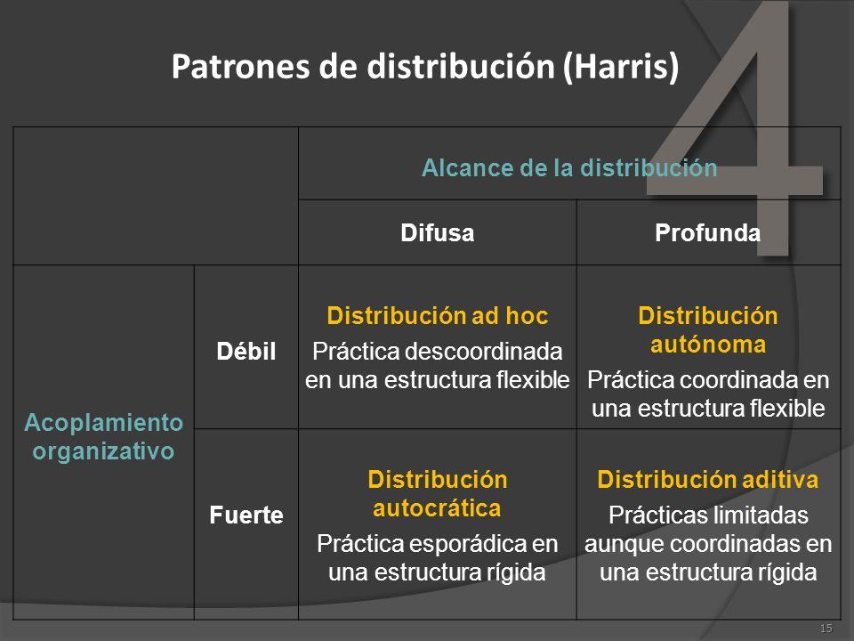 4 15 Patrones de distribución (Harris) Alcance de la distribución DifusaProfunda Acoplamiento organizativo Débil Distribución ad hoc Práctica descoord