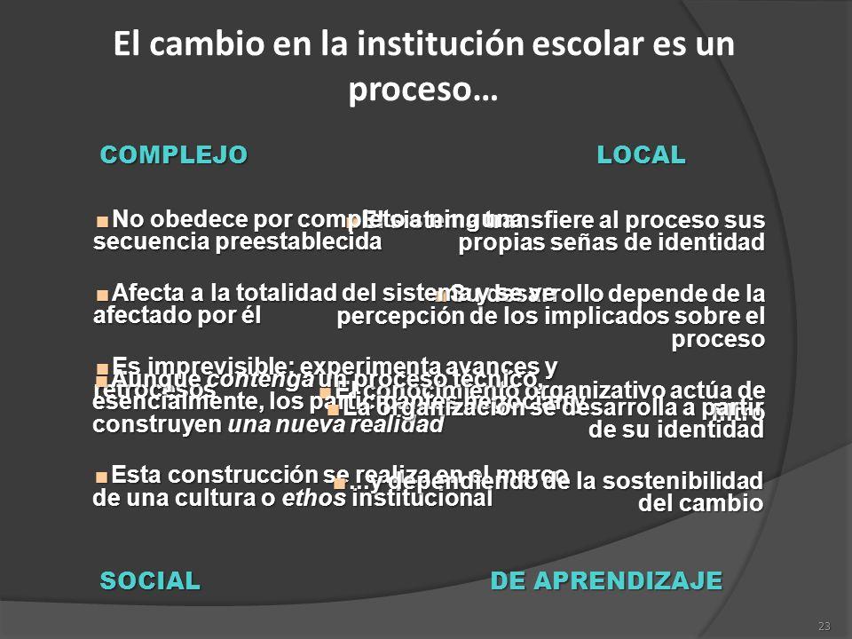 23 El cambio en la institución escolar es un proceso… COMPLEJOLOCAL SOCIAL DE APRENDIZAJE El sistema transfiere al proceso sus propias señas de identi