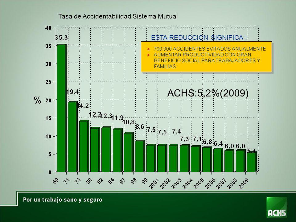 ESTA REDUCCION SIGNIFICA : Tasa de Accidentabilidad Sistema Mutual ACHS:5,2%(2009) l l 700.000 ACCIDENTES EVITADOS ANUALMENTE l AUMENTAR PRODUCTIVIDAD CON GRAN BENEFICIO SOCIAL PARA TRABAJADORES Y FAMILIAS