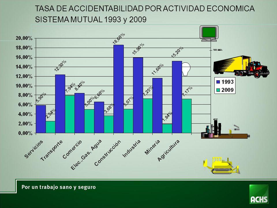 TASA DE ACCIDENTABILIDAD POR ACTIVIDAD ECONOMICA SISTEMA MUTUAL 1993 y 2009