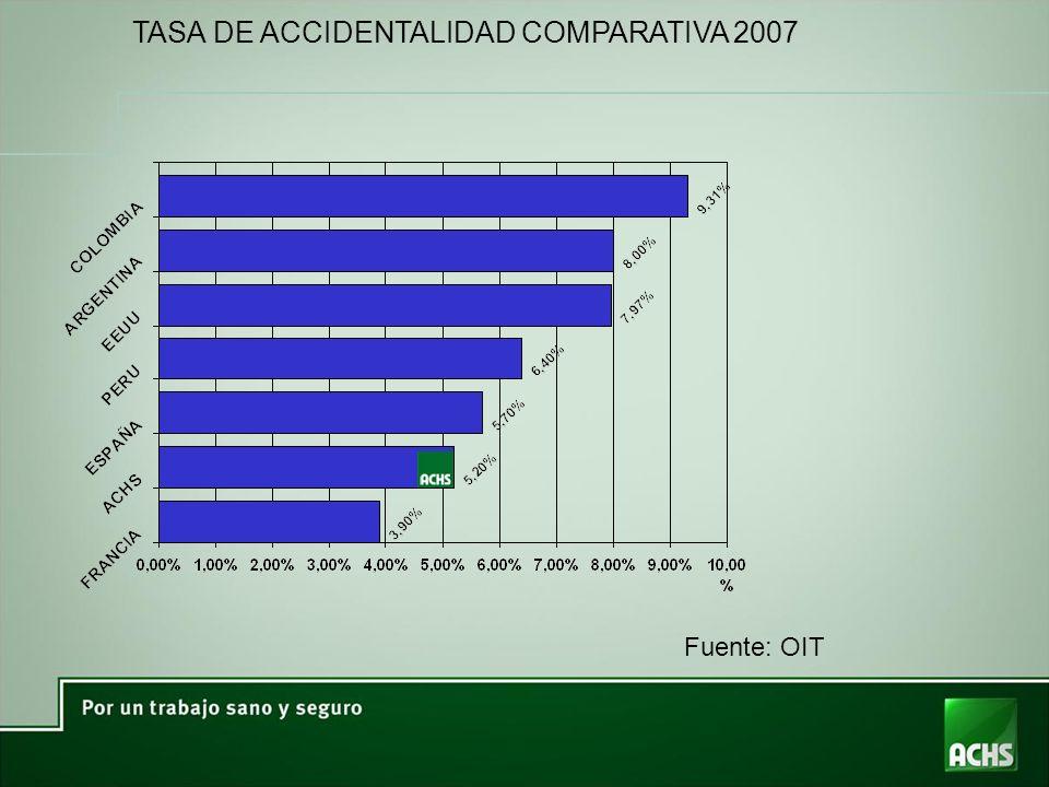 TASA DE ACCIDENTALIDAD COMPARATIVA 2007 Fuente: OIT