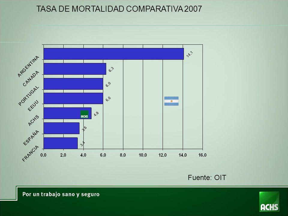 TASA DE MORTALIDAD COMPARATIVA 2007 Fuente: OIT
