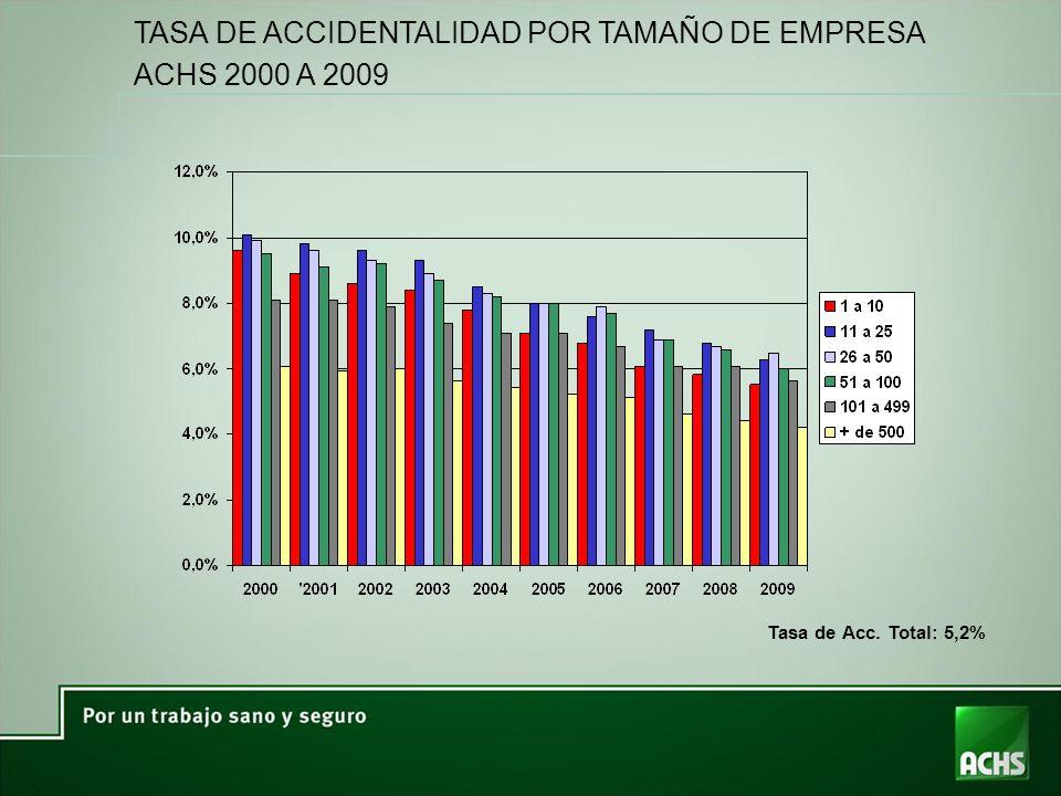 TASA DE ACCIDENTALIDAD POR TAMAÑO DE EMPRESA ACHS 2000 A 2009 Tasa de Acc. Total: 5,2%