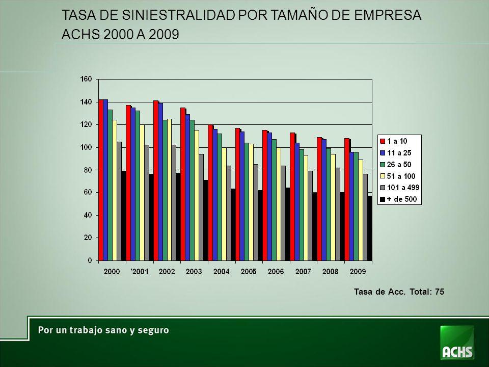 TASA DE SINIESTRALIDAD POR TAMAÑO DE EMPRESA ACHS 2000 A 2009 Tasa de Acc. Total: 75