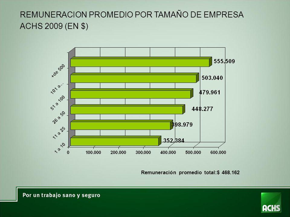 REMUNERACION PROMEDIO POR TAMAÑO DE EMPRESA ACHS 2009 (EN $) Remuneración promedio total:$ 468.162