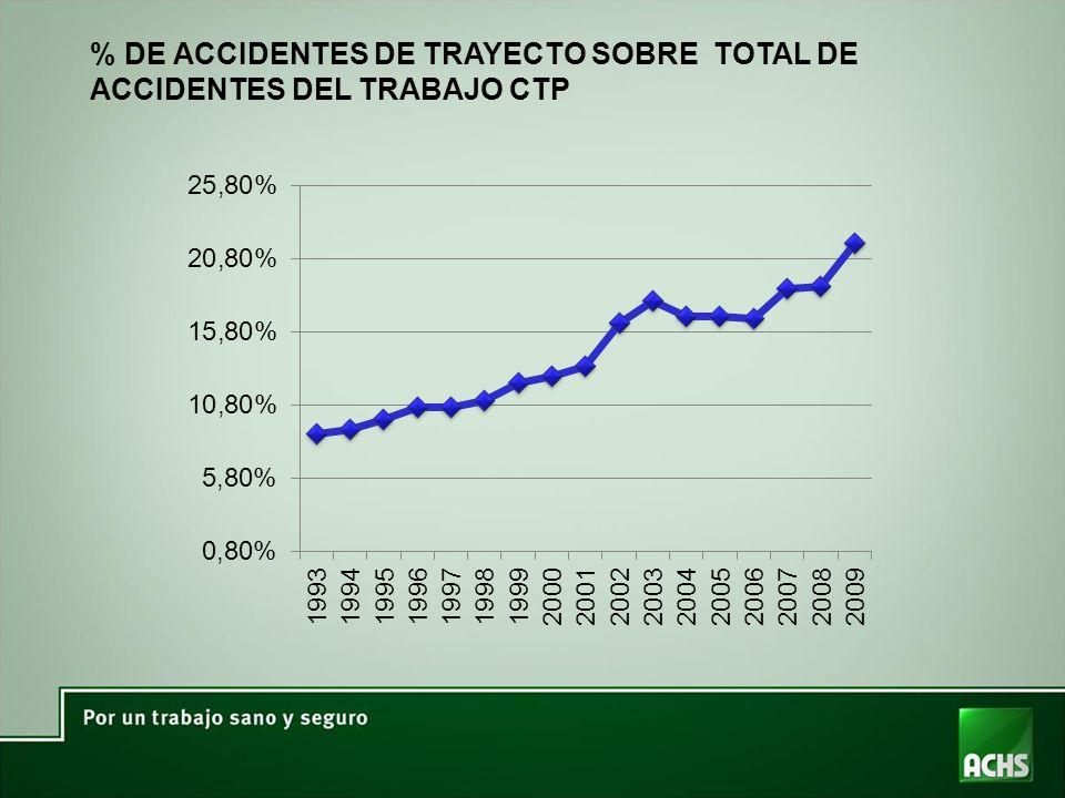 % DE ACCIDENTES DE TRAYECTO SOBRE TOTAL DE ACCIDENTES DEL TRABAJO CTP