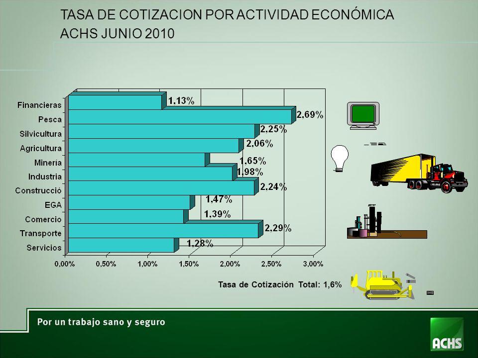 TASA DE COTIZACION POR ACTIVIDAD ECONÓMICA ACHS JUNIO 2010 Tasa de Cotización Total: 1,6%