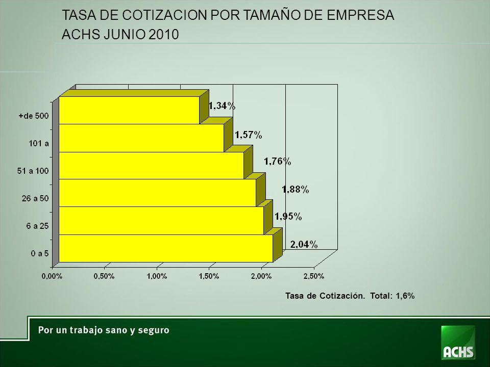 TASA DE COTIZACION POR TAMAÑO DE EMPRESA ACHS JUNIO 2010 Tasa de Cotización. Total: 1,6%