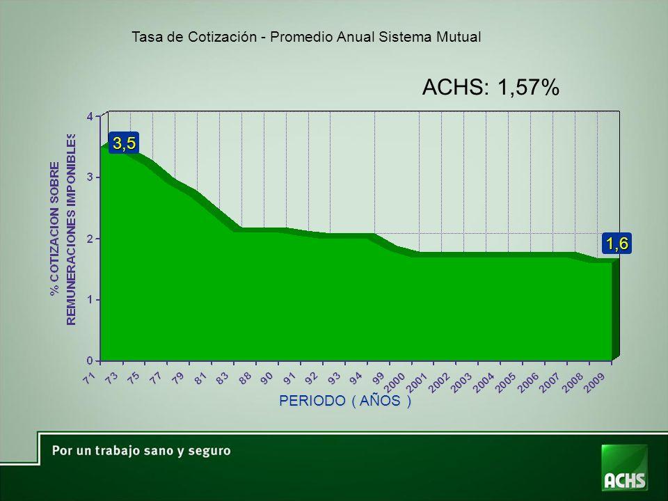 Tasa de Cotización - Promedio Anual Sistema Mutual PERIODO ( AÑOS ) 3,5 1,6 ACHS: 1,57%