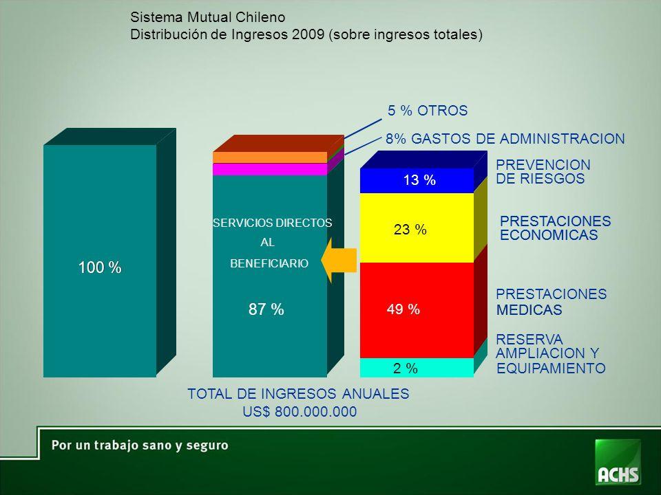 Sistema Mutual Chileno Distribución de Ingresos 2009 (sobre ingresos totales) 8% GASTOS DE ADMINISTRACION SERVICIOS DIRECTOS AL BENEFICIARIO 87 % 100 % 13 % 23 % 49 % 2 % PREVENCION DE RIESGOS PRESTACIONES ECONOMICAS PRESTACIONES MEDICAS RESERVA AMPLIACION Y EQUIPAMIENTO TOTAL DE INGRESOS ANUALES US$ 800.000.000 5 % OTROS
