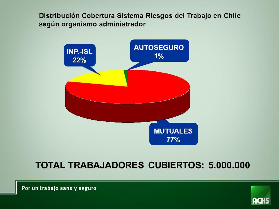 Distribución Cobertura Sistema Riesgos del Trabajo en Chile según organismo administrador TOTAL TRABAJADORES CUBIERTOS: 5.000.000 AUTOSEGURO 1% MUTUALES 77% INP.-ISL 22%