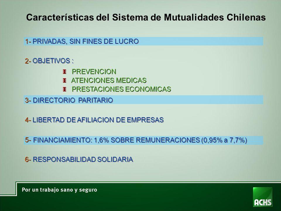 1- 2- 3- 4- 5- 6- PRIVADAS, SIN FINES DE LUCRO OBJETIVOS : DIRECTORIO PARITARIO LIBERTAD DE AFILIACION DE EMPRESAS FINANCIAMIENTO: 1,6% SOBRE REMUNERACIONES (0,95% a 7,7%) RESPONSABILIDAD SOLIDARIA 3 3 PREVENCION 3 3 ATENCIONES MEDICAS 3 3 PRESTACIONES ECONOMICAS Características del Sistema de Mutualidades Chilenas