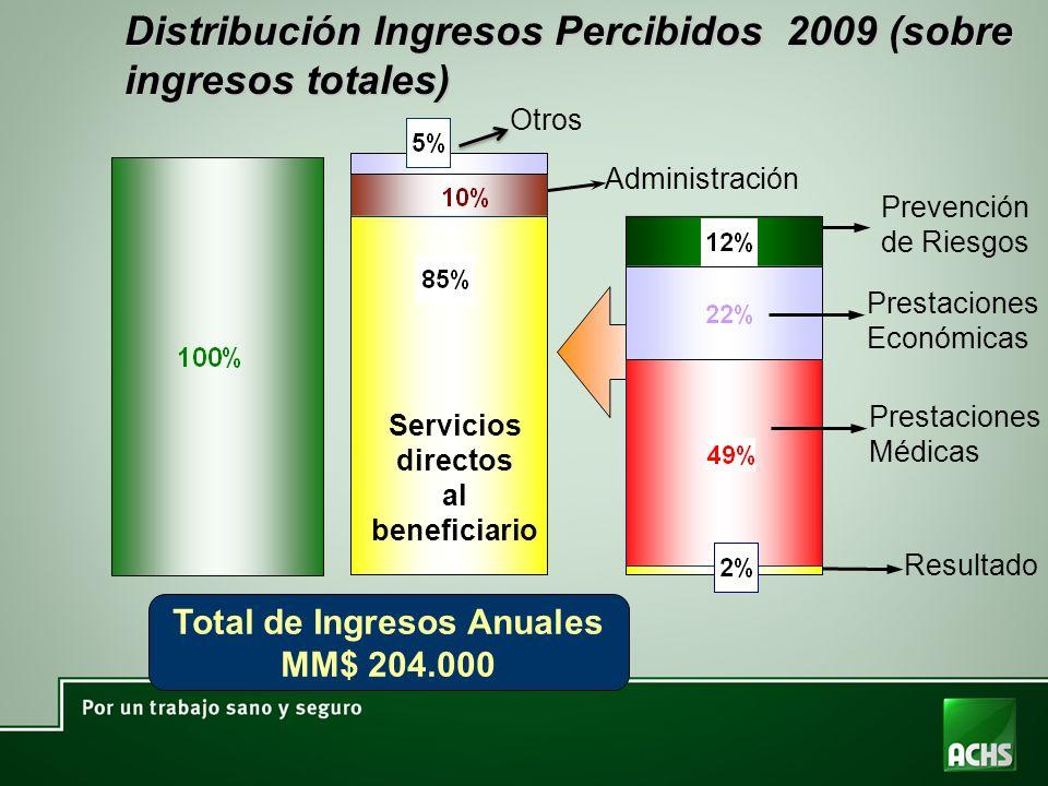 Distribución Ingresos Percibidos 2009 (sobre ingresos totales) Total de Ingresos Anuales MM$ 204.000 Servicios directos al beneficiario Administración
