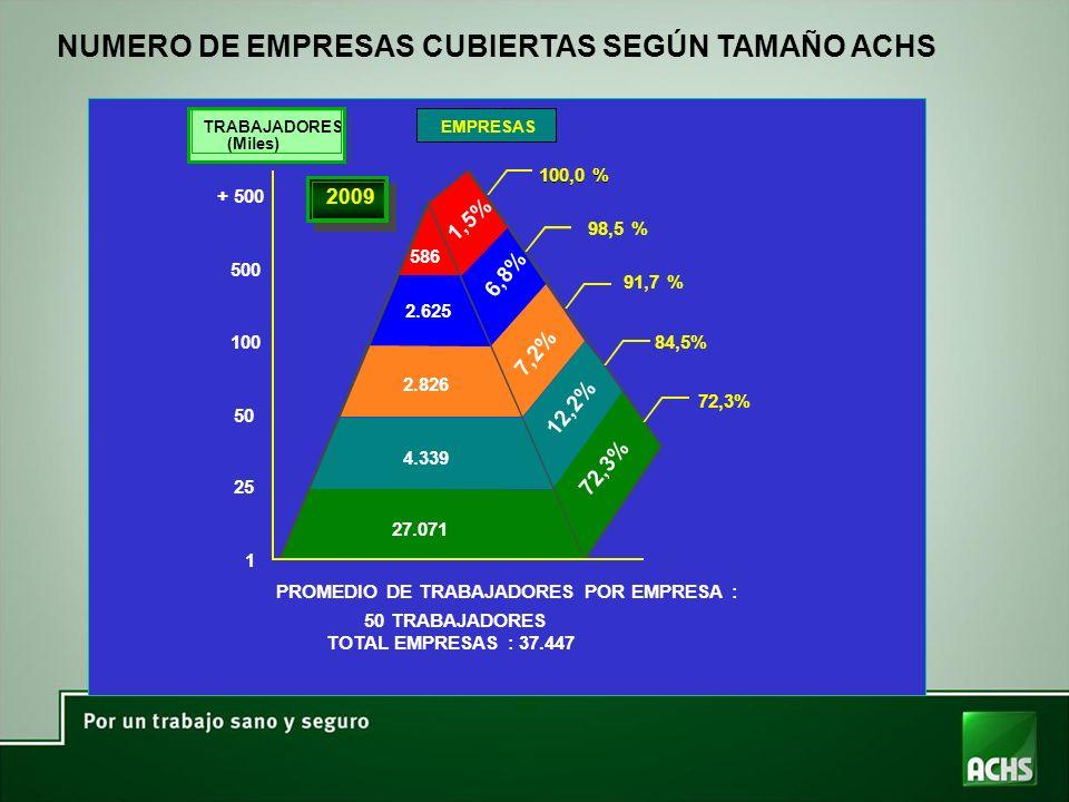 100,0 % 98,5 % 91,7 % 84,5% 72,3% PROMEDIO DE TRABAJADORES POR EMPRESA : 50 TRABAJADORES TOTAL EMPRESAS : 37.447 2009 TRABAJADORES (Miles) + 500 586 2.625 2.826 4.339 27.071 500 100 50 25 11 EMPRESAS 72,3% 12,2% 7,2% 6,8% 1,5% NUMERO DE EMPRESAS CUBIERTAS SEGÚN TAMAÑO ACHS