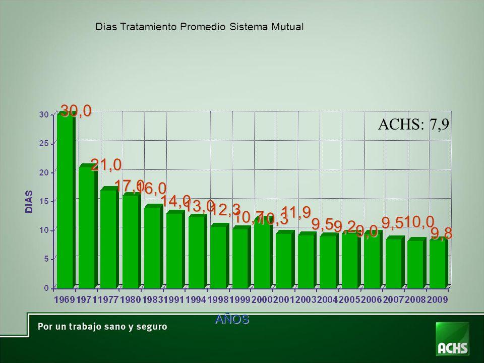 Días Tratamiento Promedio Sistema Mutual 30,0 21,0 17,0 16,0 14,0 13,0 10,7 AÑOS 12,3 10,3 11,9 9,5 9,2 9,0 9,5 ACHS: 7,9 10,0 9,8