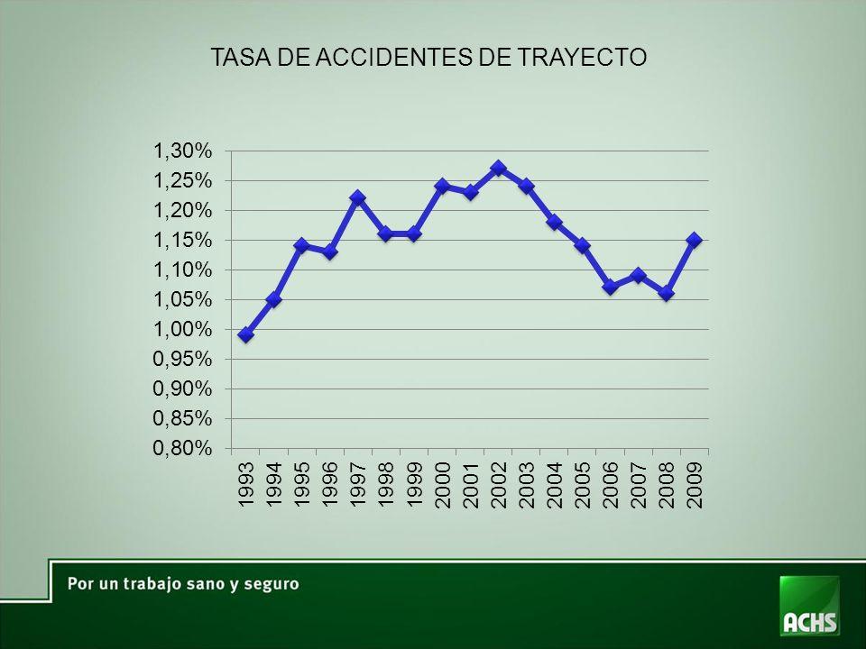 TASA DE ACCIDENTES DE TRAYECTO