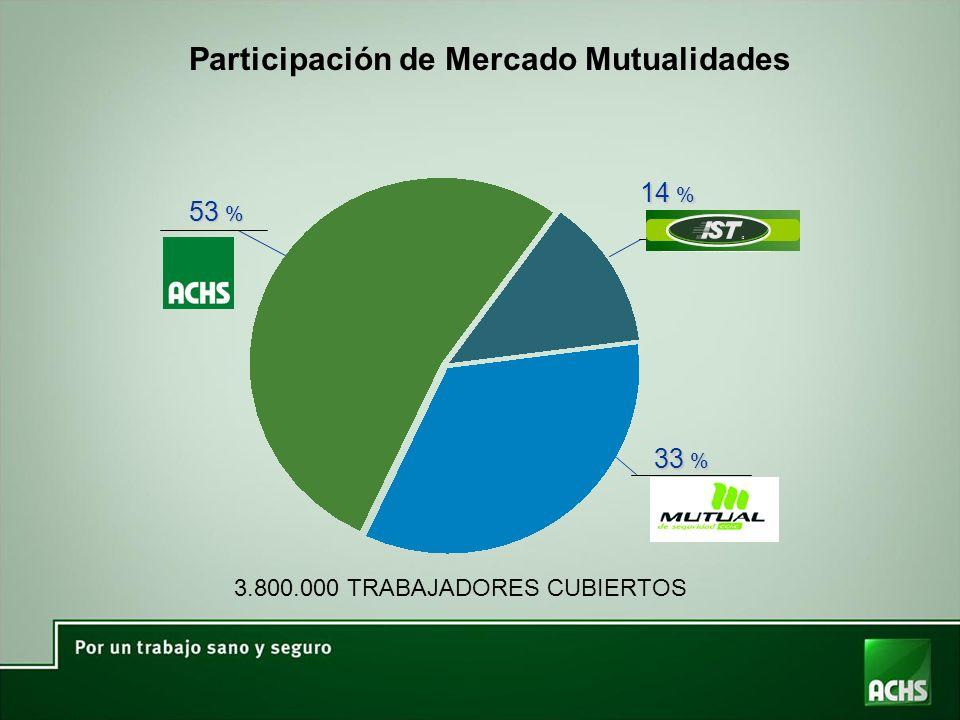 Participación de Mercado Mutualidades 53 % 14 % 33 % 3.800.000 TRABAJADORES CUBIERTOS