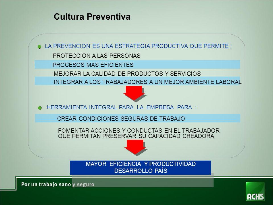 ll HERRAMIENTA INTEGRAL PARA LA EMPRESA PARA : CREAR CONDICIONES SEGURAS DE TRABAJO FOMENTAR ACCIONES Y CONDUCTAS EN EL TRABAJADOR QUE PERMITAN PRESERVAR SU CAPACIDAD CREADORA l l LA PREVENCION ES UNA ESTRATEGIA PRODUCTIVA QUE PERMITE : PROCESOS MAS EFICIENTES MEJORAR LA CALIDAD DE PRODUCTOS Y SERVICIOS INTEGRAR A LOS TRABAJADORES A UN MEJOR AMBIENTE LABORAL MAYOR EFICIENCIA Y PRODUCTIVIDAD DESARROLLO PAÍS PROTECCION A LAS PERSONAS Cultura Preventiva