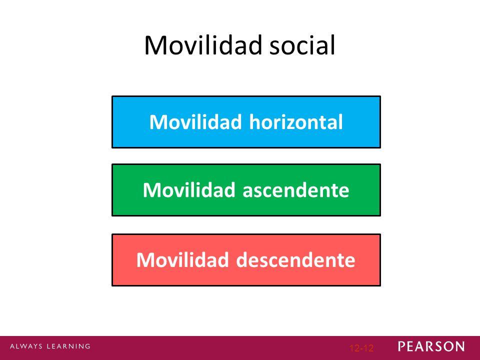 12-12 Movilidad social Movilidad horizontal Movilidad ascendente Movilidad descendente