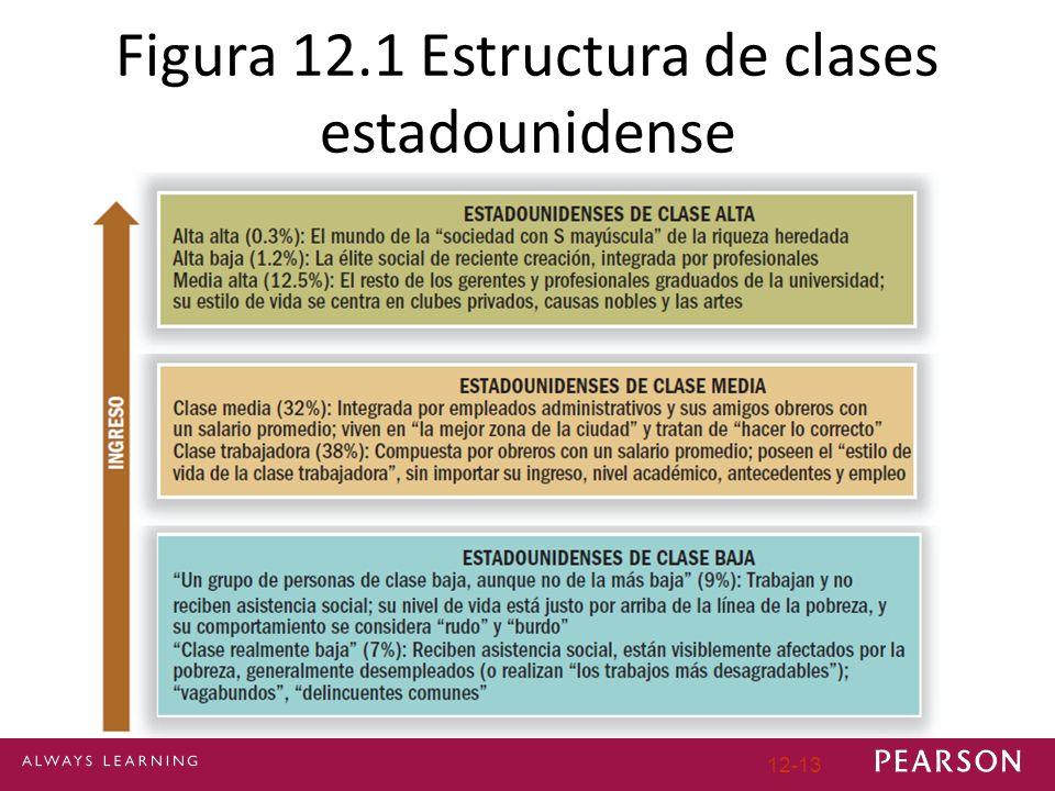 12-13 Figura 12.1 Estructura de clases estadounidense