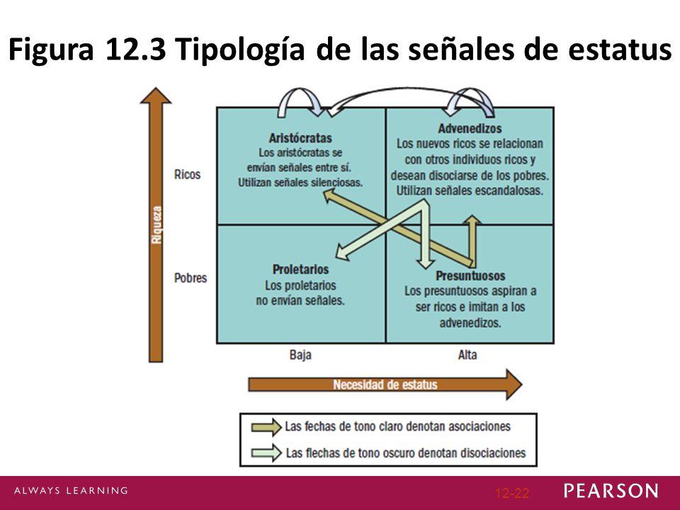 Figura 12.3 Tipología de las señales de estatus 12-22
