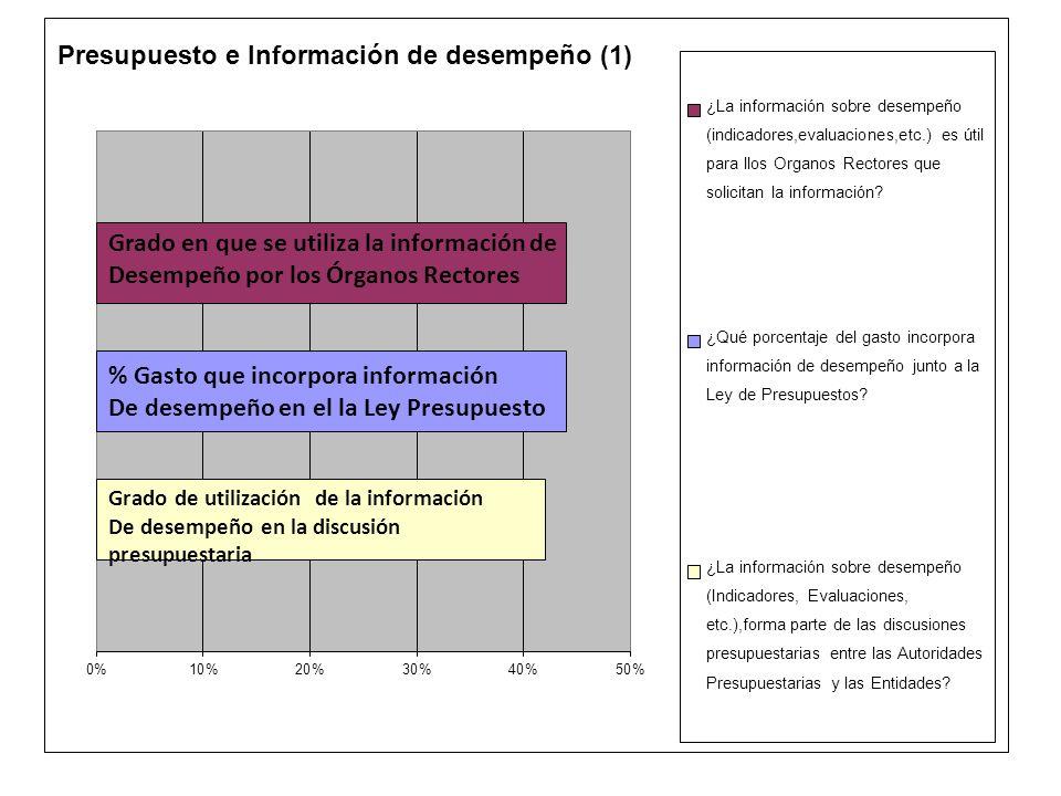 % Gasto que incorpora información De desempeño en el la Ley Presupuesto Grado en que se utiliza la información de Desempeño por los Órganos Rectores