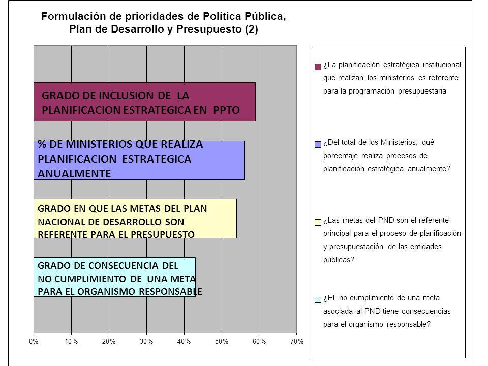 GRADO DE INCLUSION DE LA PLANIFICACION ESTRATEGICA EN PPTO