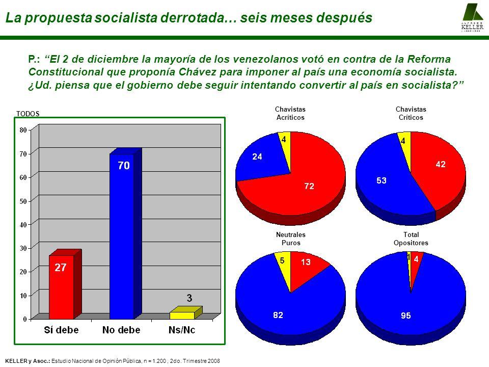 A L F R E D O KELLER y A S O C I A D O S La propuesta socialista derrotada… seis meses después KELLER y Asoc.: Estudio Nacional de Opinión Pública, n = 1.200, 2do.