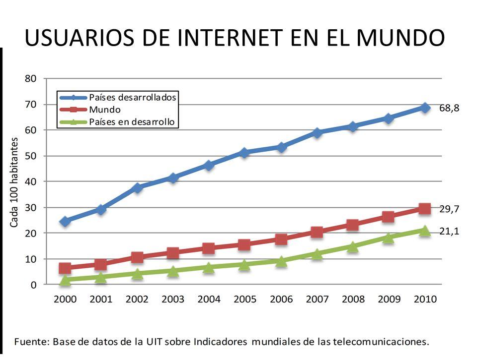 USUARIOS DE INTERNET EN EL MUNDO