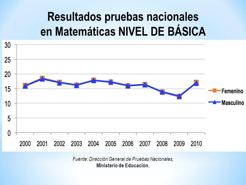 Resultados pruebas nacionales en Matemáticas NIVEL DE BÁSICA Fuente: Dirección General de Pruebas Nacionales, Ministerio de Educación.