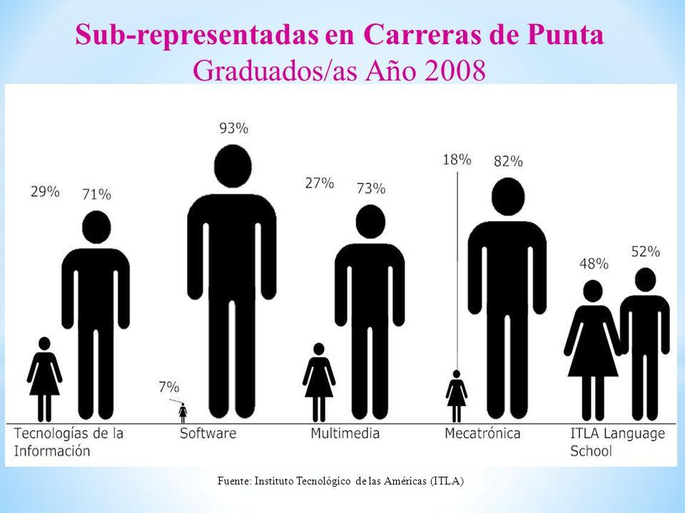 Sub-representadas en Carreras de Punta Graduados/as Año 2008 Fuente: Instituto Tecnológico de las Américas (ITLA)