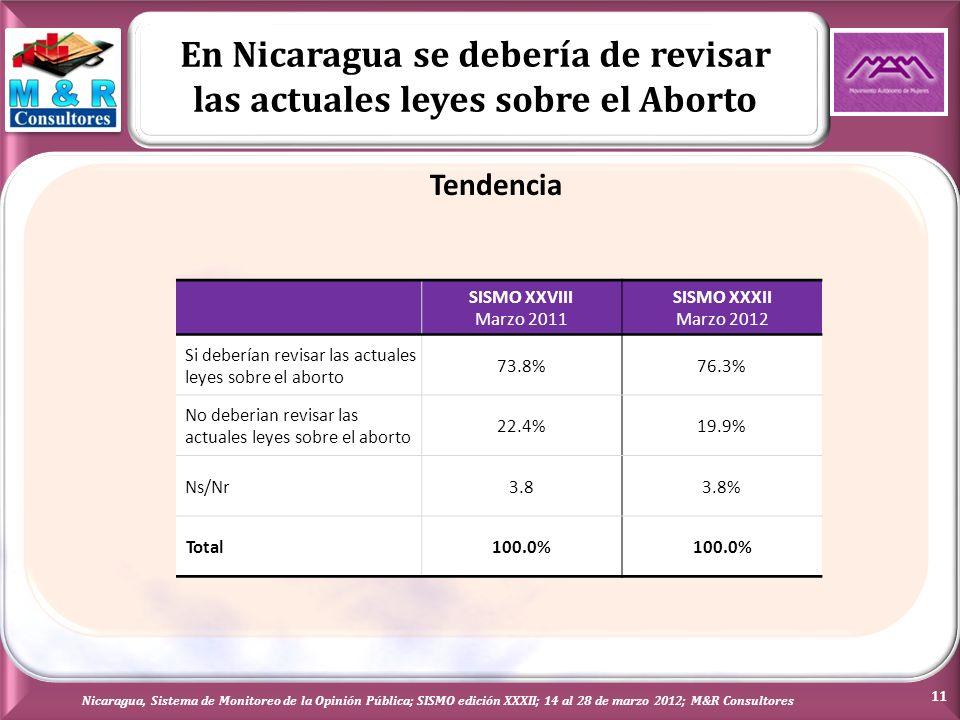 En Nicaragua se debería de revisar las actuales leyes sobre el Aborto Nicaragua, Sistema de Monitoreo de la Opinión Pública; SISMO edición XXXII; 14 al 28 de marzo 2012; M&R Consultores Tendencia 11 SISMO XXVIII Marzo 2011 SISMO XXXII Marzo 2012 Si deberían revisar las actuales leyes sobre el aborto 73.8%76.3% No deberian revisar las actuales leyes sobre el aborto 22.4%19.9% Ns/Nr3.83.8% Total100.0%