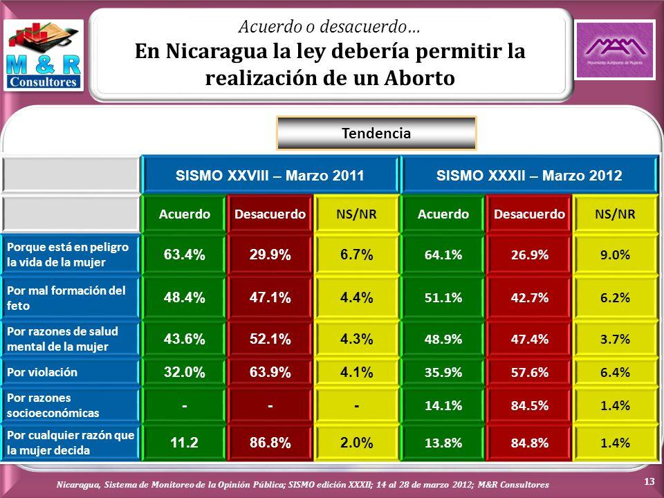 Acuerdo o desacuerdo… En Nicaragua la ley debería permitir la realización de un Aborto Tendencia Nicaragua, Sistema de Monitoreo de la Opinión Pública; SISMO edición XXXII; 14 al 28 de marzo 2012; M&R Consultores 13