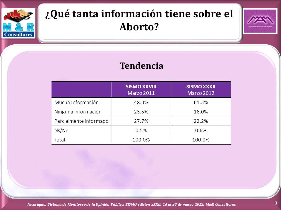 Personas indicadas para decidir la realización del Aborto Nicaragua, Sistema de Monitoreo de la Opinión Pública; SISMO edición XXXII; 14 al 28 de marzo 2012; M&R Consultores 14 Todos los entrevistados