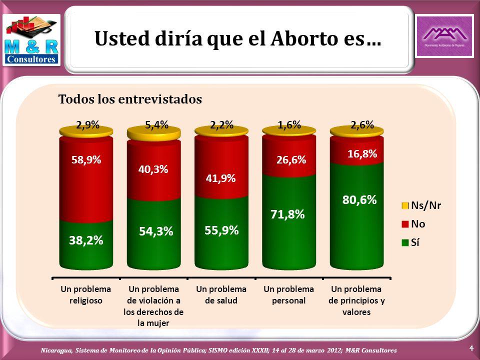 Usted diría que el Aborto es… Nicaragua, Sistema de Monitoreo de la Opinión Pública; SISMO edición XXXII; 14 al 28 de marzo 2012; M&R Consultores 5 Tendencia SISMO XXVIII Marzo 2011 SISMO XXXII Marzo 2012 SiNoNsSiNoNs Un problema religioso41.9%54.8%3.3%38.2%58.2%2.9% Un problema de violación a los derechos de la mujer 35.0%58.9%6.1%54.3%40.3%5.4% Un problema de salud59.5%37.6%2.9%55.9%41.9%2.2% Un problema personal68.1%29.0%2.9%71.8%26.6%1.6% Un problema de principios y valores73.6%23.0%3.4%80.6%16.8%2.6%