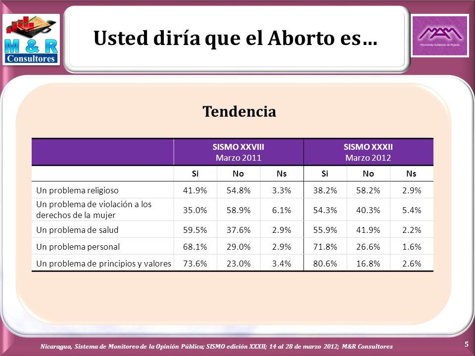 Fuente de información que ilustra/enseña mejor sobre el tema del Aborto Respuestas exceden el 100% (Varias menciones) Nicaragua, Sistema de Monitoreo de la Opinión Pública; SISMO edición XXXII; 14 al 28 de marzo 2012; M&R Consultores 6 MUJER (826)HOMBRE (774)TODOS LOS ENTREVISTADOS Los medios de comunicación78.3%77.9%78.1% Las organizaciones de mujeres19.1%8.5%14.0% Amigos o vecinos11.7%13.0%12.4% Su familia11.4%13.4%12.4% Centros de estudios8.6%7.6%8.1% Su iglesia7.3%4.5%5.9% Centros de salud/ Charlas3.8%1.7%2.8% Broucher/ Afiche/ Folletos2.4%1.8%2.1% El gobierno2.3%3.1%2.7% Internet1.7%1.3%1.5% Compañeros de trabajo1.6%2.2%1.9% Ninguna0.5%0.9%0.7% Nr0.1% Otros0.1%