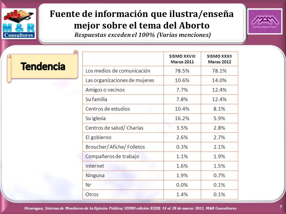 Fuente de información que ilustra/enseña mejor sobre el tema del Aborto Respuestas exceden el 100% (Varias menciones) Nicaragua, Sistema de Monitoreo de la Opinión Pública; SISMO edición XXXII; 14 al 28 de marzo 2012; M&R Consultores 7 SISMO XXVIII Marzo 2011 SISMO XXXII Marzo 2012 Los medios de comunicación78.5%78.1% Las organizaciones de mujeres10.6%14.0% Amigos o vecinos7.7%12.4% Su familia7.8%12.4% Centros de estudios10.4%8.1% Su iglesia16.2%5.9% Centros de salud/ Charlas3.5%2.8% El gobierno2.6%2.7% Broucher/ Afiche/ Folletos0.3%2.1% Compañeros de trabajo1.1%1.9% Internet1.6%1.5% Ninguna1.9%0.7% Nr0.0%0.1% Otros1.4%0.1%