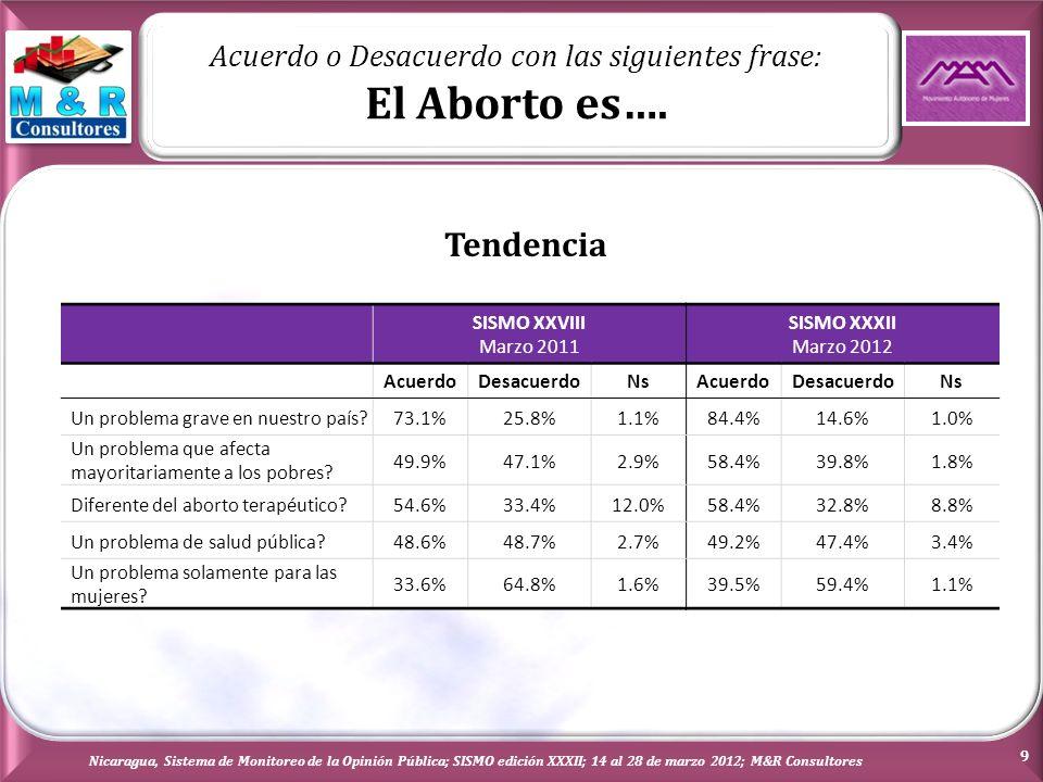 En Nicaragua se debería de revisar las actuales leyes sobre el Aborto Nicaragua, Sistema de Monitoreo de la Opinión Pública; SISMO edición XXXII; 14 al 28 de marzo 2012; M&R Consultores Todos los entrevistados 10