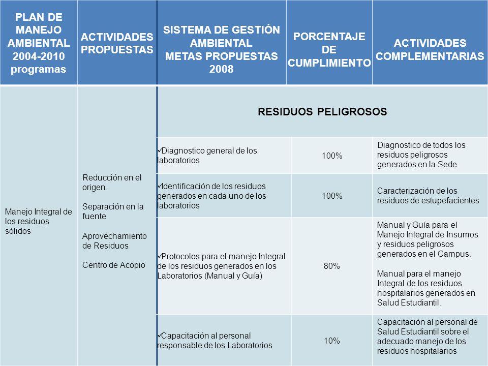 PLAN DE MANEJO AMBIENTAL 2004-2010 programas ACTIVIDADES PROPUESTAS SISTEMA DE GESTIÓN AMBIENTAL METAS PROPUESTAS 2008 PORCENTAJE DE CUMPLIMIENTO ACTIVIDADES COMPLEMENTARIAS Manejo Integral de los residuos sólidos Reducción en el origen.