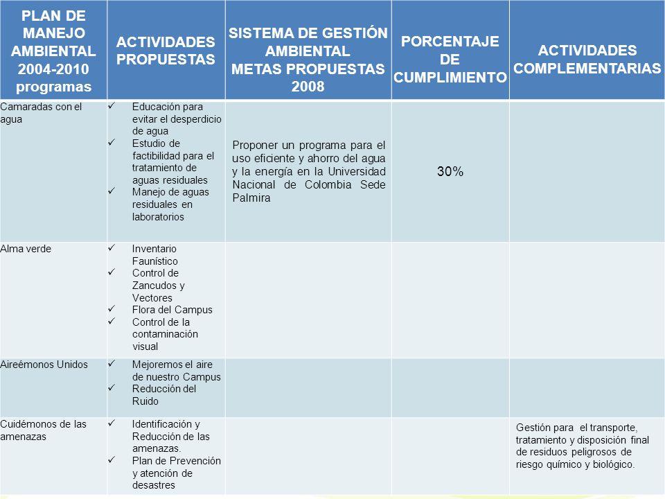 PLAN DE MANEJO AMBIENTAL 2004-2010 programas ACTIVIDADES PROPUESTAS SISTEMA DE GESTIÓN AMBIENTAL METAS PROPUESTAS 2008 PORCENTAJE DE CUMPLIMIENTO ACTIVIDADES COMPLEMENTARIAS Camaradas con el agua Educación para evitar el desperdicio de agua Estudio de factibilidad para el tratamiento de aguas residuales Manejo de aguas residuales en laboratorios Proponer un programa para el uso eficiente y ahorro del agua y la energía en la Universidad Nacional de Colombia Sede Palmira 30% Alma verde Inventario Faunístico Control de Zancudos y Vectores Flora del Campus Control de la contaminación visual Aireémonos Unidos Mejoremos el aire de nuestro Campus Reducción del Ruido Cuidémonos de las amenazas Identificación y Reducción de las amenazas.