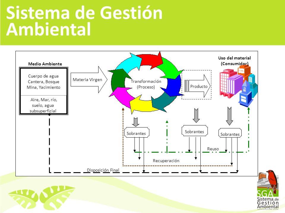 PLAN DE MANEJO AMBIENTAL 2004-2010 programas ACTIVIDADES PROPUESTAS SISTEMA DE GESTIÓN AMBIENTAL METAS PROPUESTAS 2008 PORCENTAJE DE CUMPLIMIENTO ACTIVIDADES COMPLEMENTARIAS Gestión Ambiental Creación del Comité Ambiental Actualización del PMA Creación del Comité Ambiental 100% Elaboración de la primera fase del Manual del Sistema de Gestión Ambiental Política Ambiental de la institución 100% Lanzamiento del Sistema de Gestión Ambiental ante la Comunidad Universitaria.