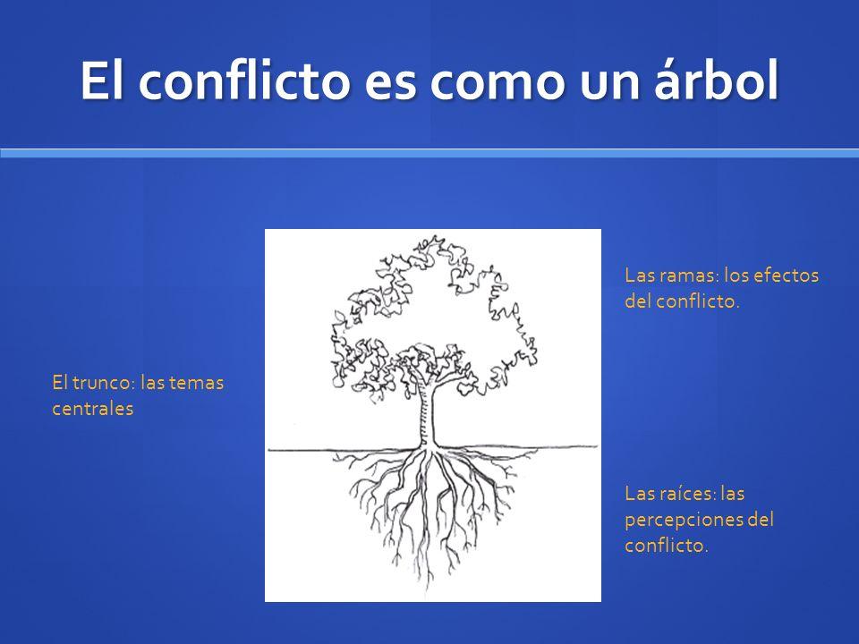 El conflicto es como un árbol Las raíces: las percepciones del conflicto. El trunco: las temas centrales Las ramas: los efectos del conflicto.