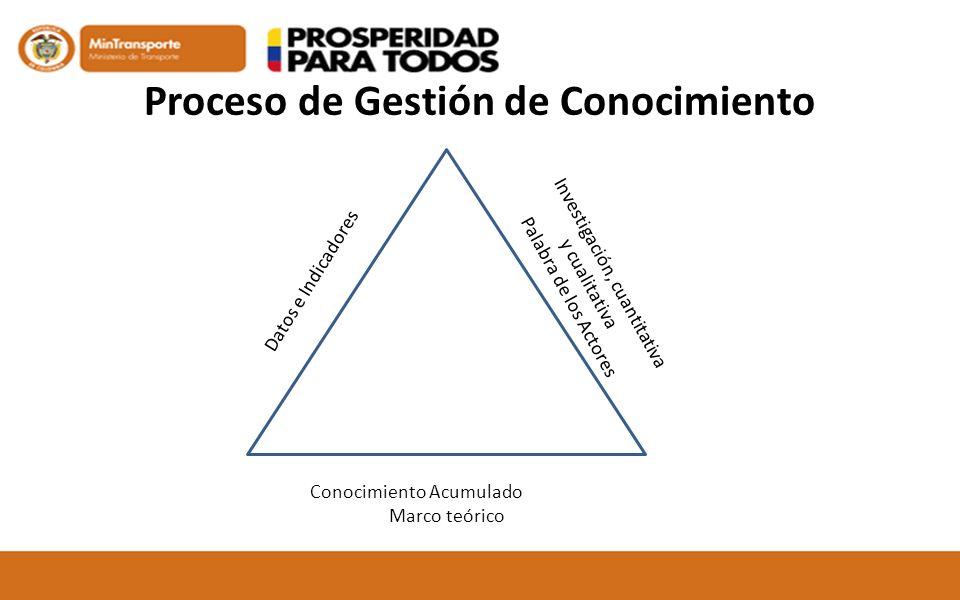 Proceso de Gestión de Conocimiento Conocimiento Acumulado Marco teórico Datos e Indicadores Investigación, cuantitativa y cualitativa Palabra de los A