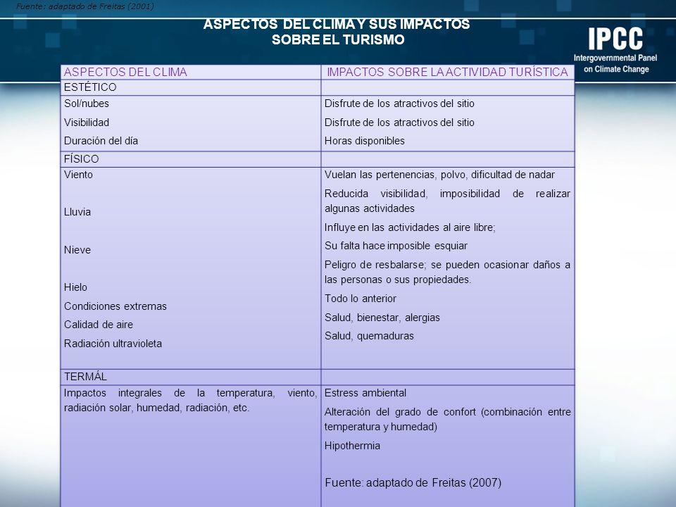 Fuente: adaptado de Freitas (2001) ASPECTOS DEL CLIMA Y SUS IMPACTOS SOBRE EL TURISMO