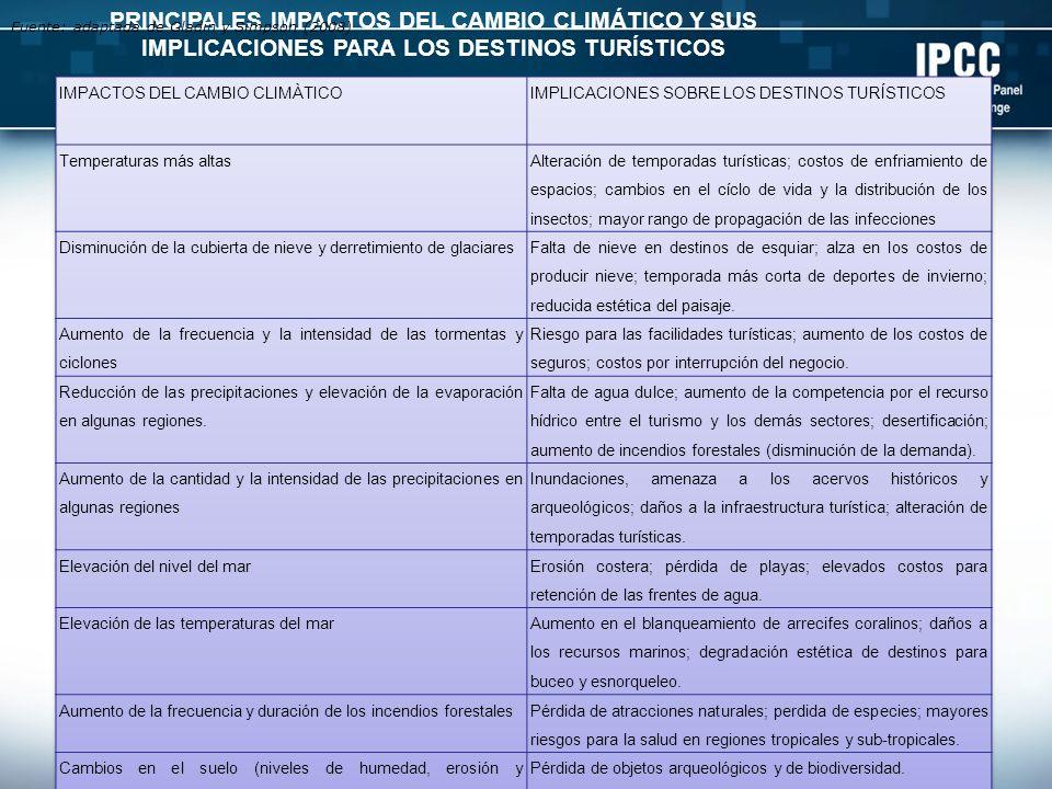 PRINCIPALES IMPACTOS DEL CAMBIO CLIMÁTICO Y SUS IMPLICACIONES PARA LOS DESTINOS TURÍSTICOS Fuente: adaptada de Gladin y Simpson (2008)