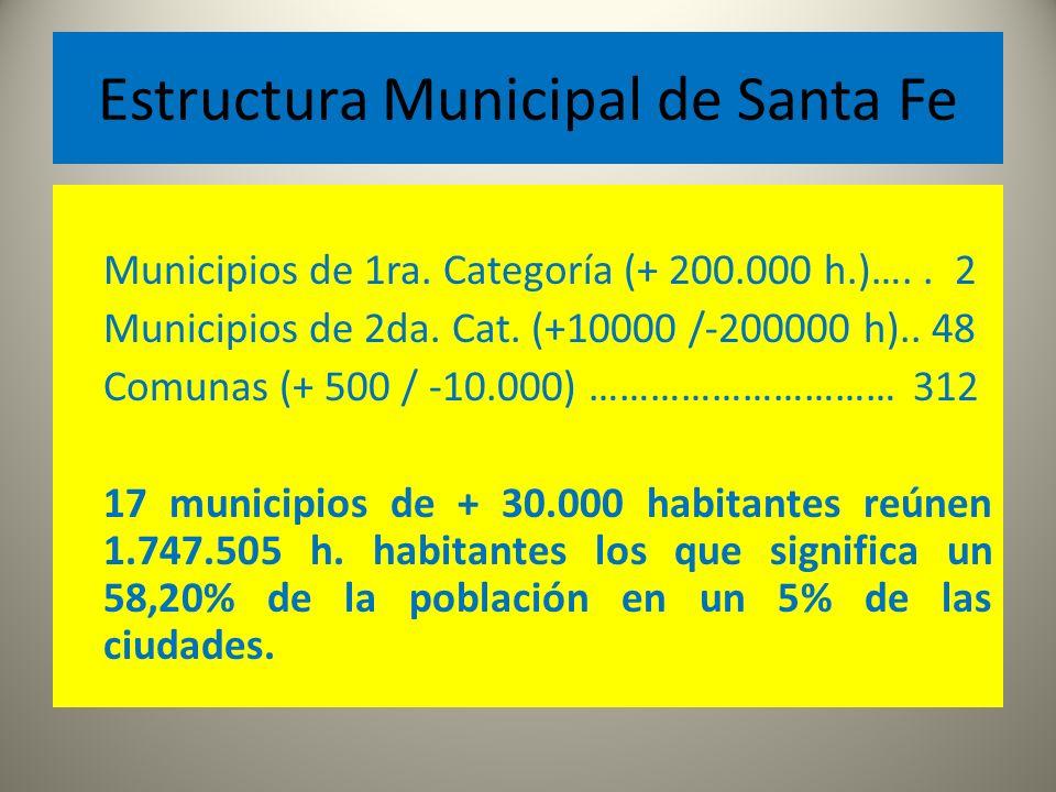 Estructura Municipal de Santa Fe Municipios de 1ra.