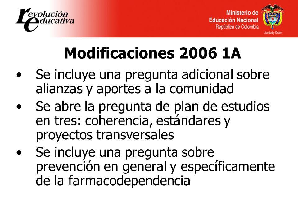 Modificaciones 2006 1A Se incluye una pregunta adicional sobre alianzas y aportes a la comunidad Se abre la pregunta de plan de estudios en tres: coherencia, estándares y proyectos transversales Se incluye una pregunta sobre prevención en general y específicamente de la farmacodependencia