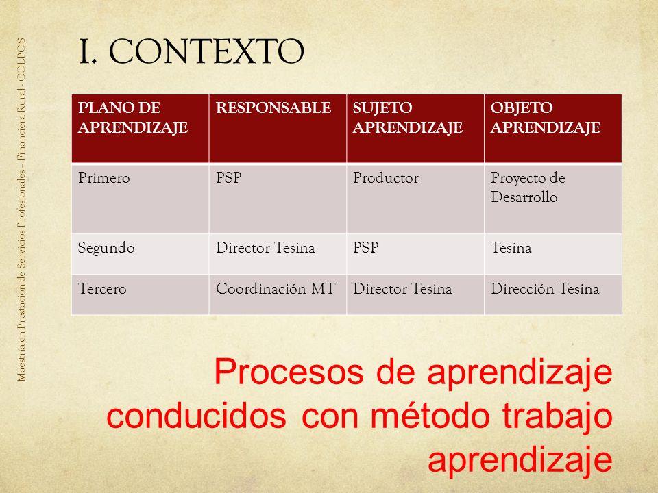 I. CONTEXTO Maestría en Prestación de Servicios Profesionales – Financiera Rural - COLPOS PLANO DE APRENDIZAJE RESPONSABLESUJETO APRENDIZAJE OBJETO AP