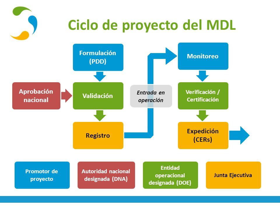 Ciclo de proyecto del MDL Formulación (PDD) Validación Aprobación nacional Registro Promotor de proyecto Entidad operacional designada (DOE) Autoridad