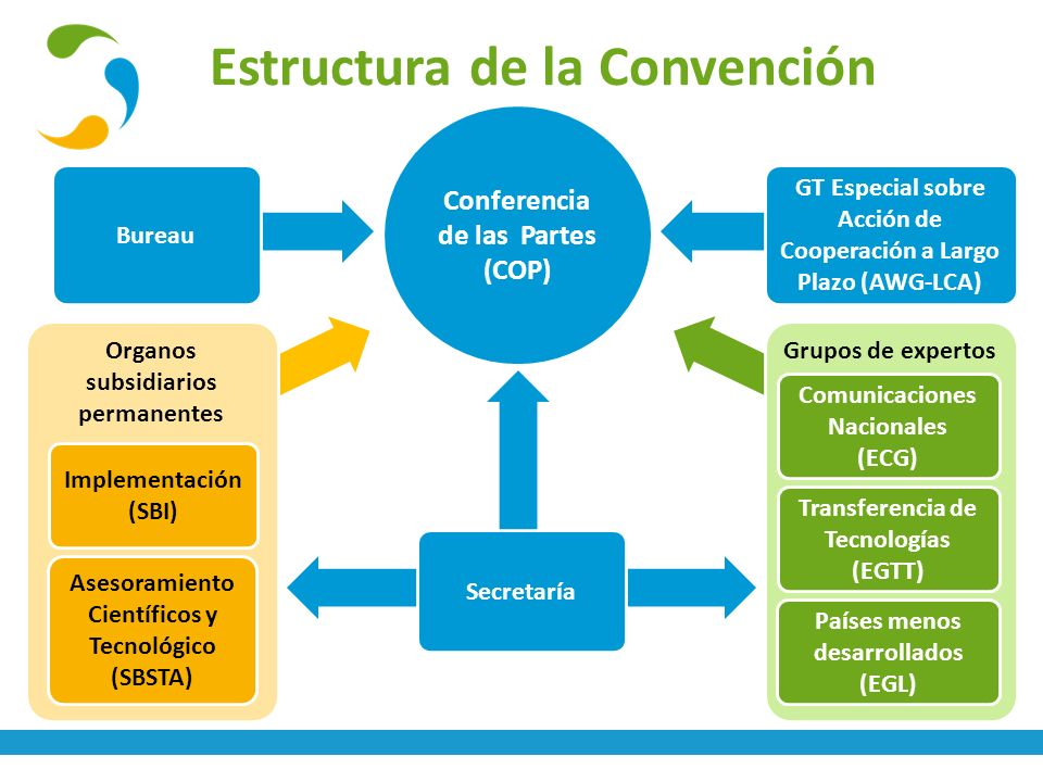 Estructura de la Convención Bureau Secretaría Organos de expertos Organos subsidiarios permanentes Implementación (SBI) Asesoramiento Científicos y Te